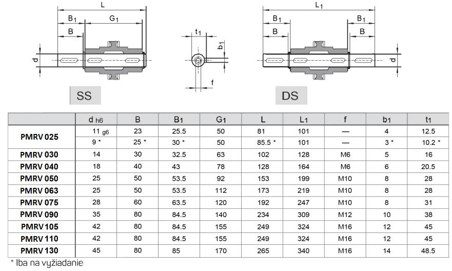 výstupné hriadele pre PMRV prevodovky tabuľka
